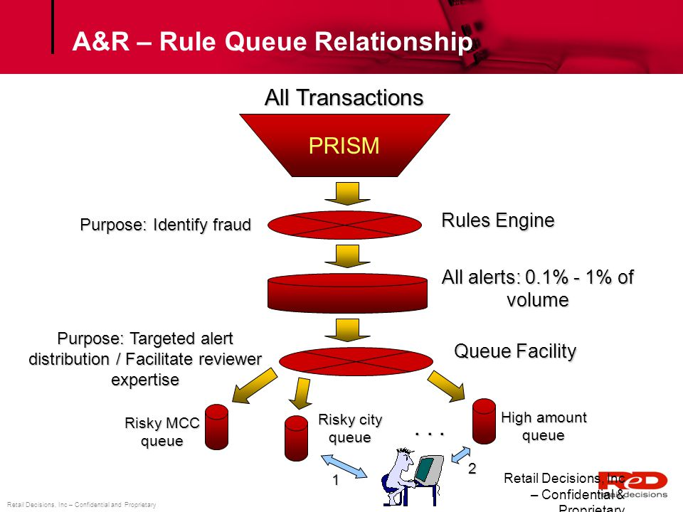 A&R – Rule Queue Relationship