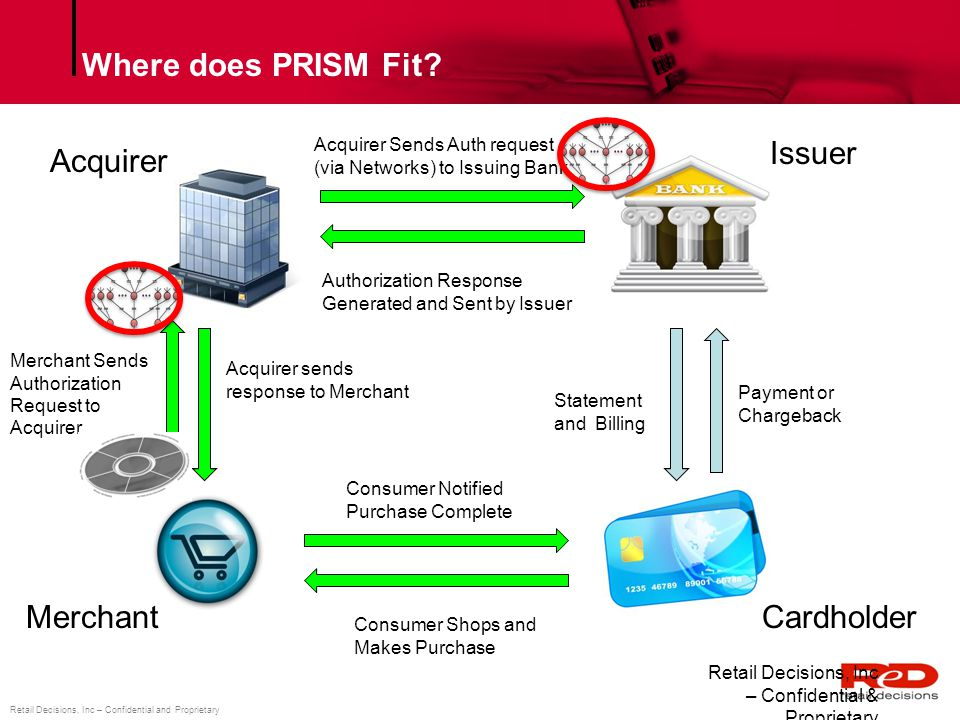 Where does PRISM Fit Issuer Acquirer Merchant Cardholder