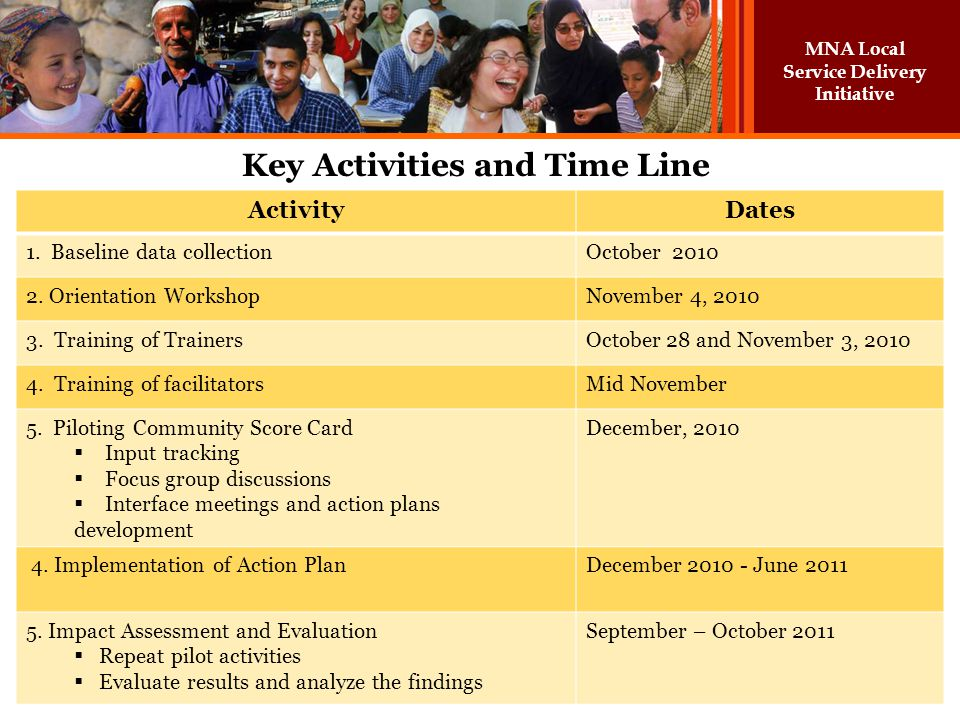 Key Activities and Time Line