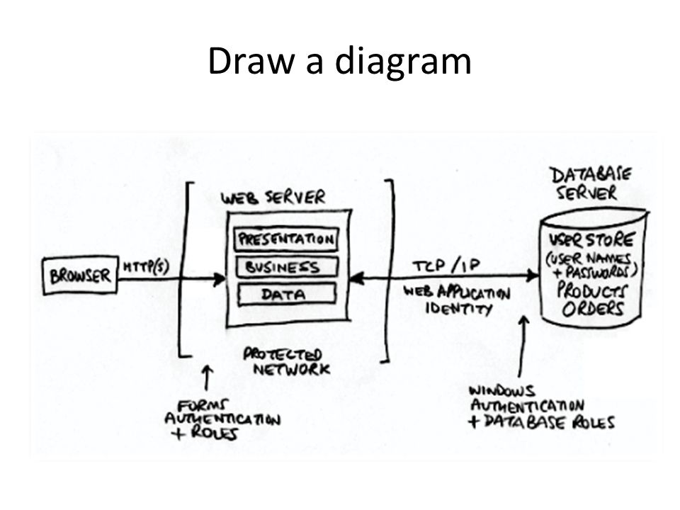 Draw a diagram Big complex systems that take years to write need diagrams to understand them.