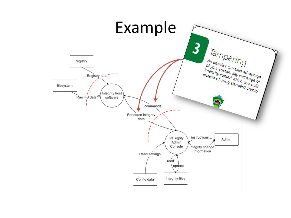 Example Let me explain this diagram before the cards
