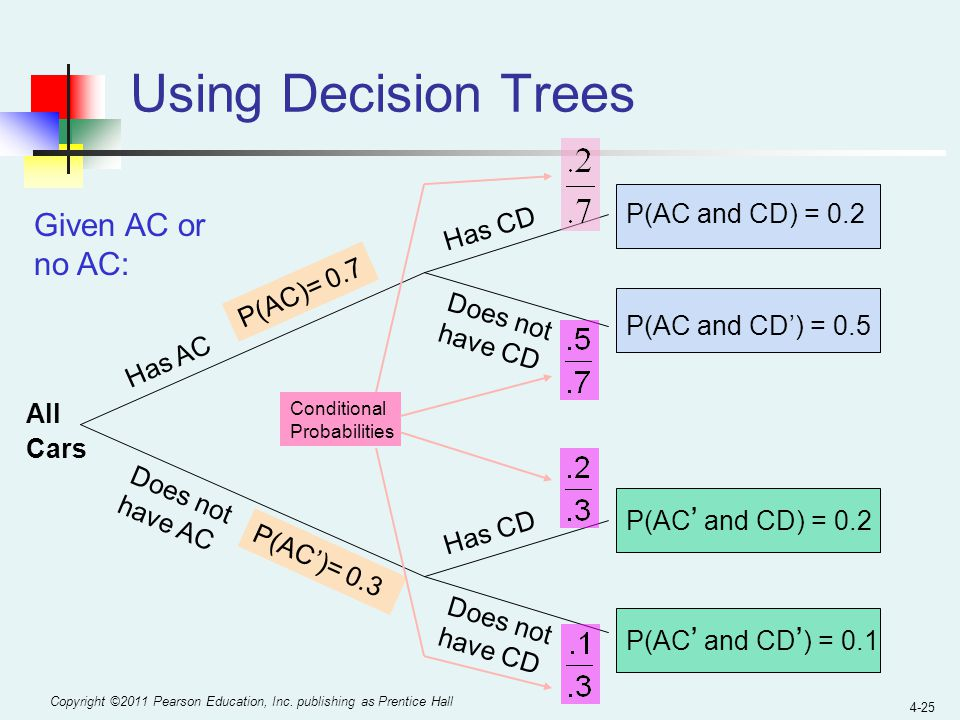 Using Decision Trees Given AC or no AC: P(AC and CD) = 0.2 Has CD