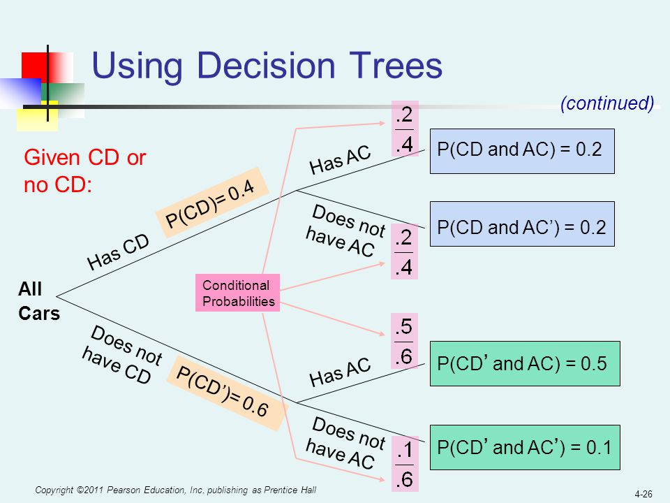 Using Decision Trees Given CD or no CD: (continued) P(CD and AC) = 0.2