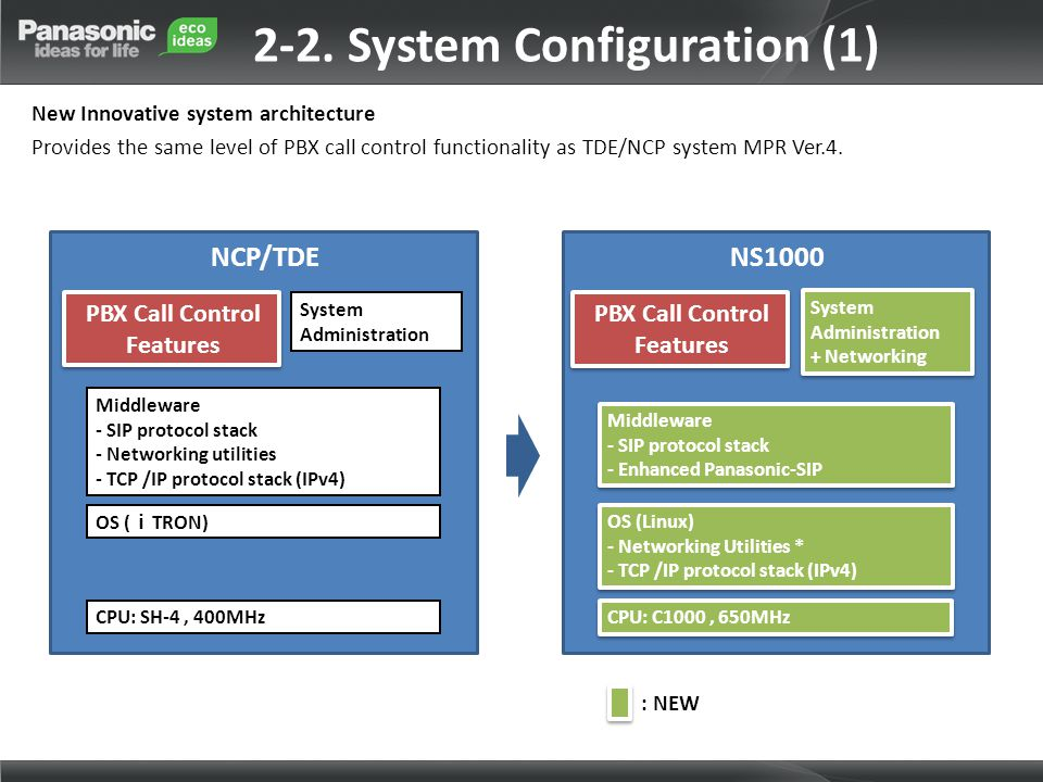 2-2. System Configuration (1)