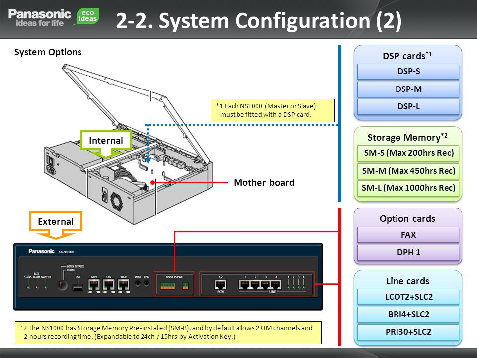 2-2. System Configuration (2)