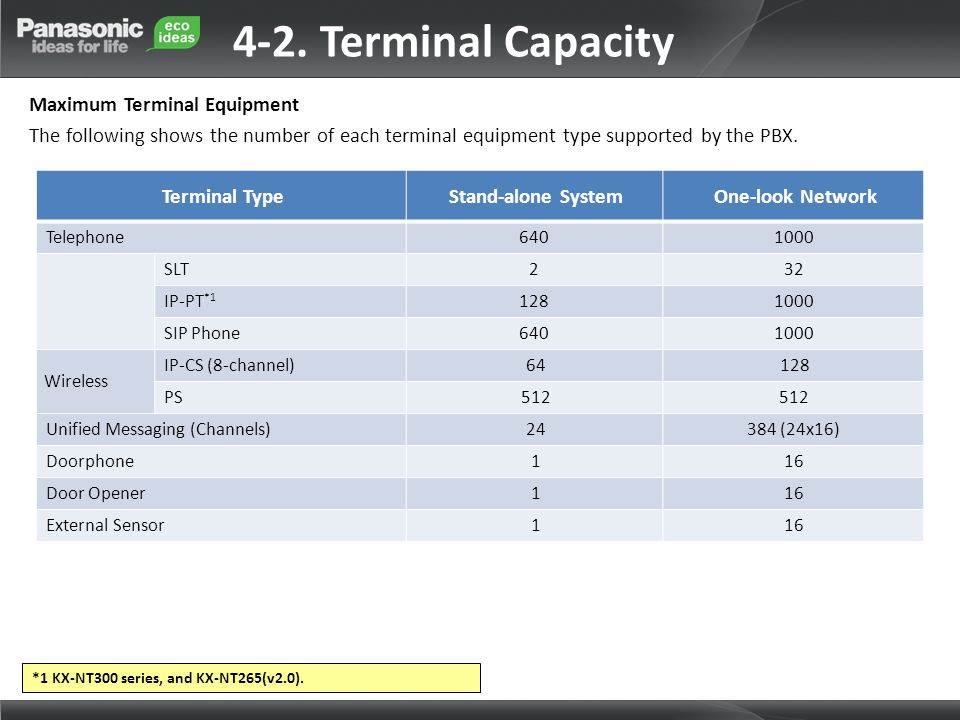 4-2. Terminal Capacity Maximum Terminal Equipment The following shows the number of each terminal equipment type supported by the PBX.