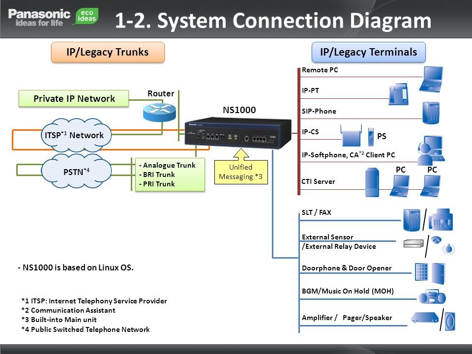 1-2. System Connection Diagram