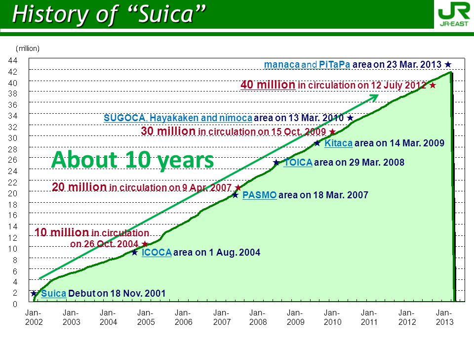 About 10 years History of Suica