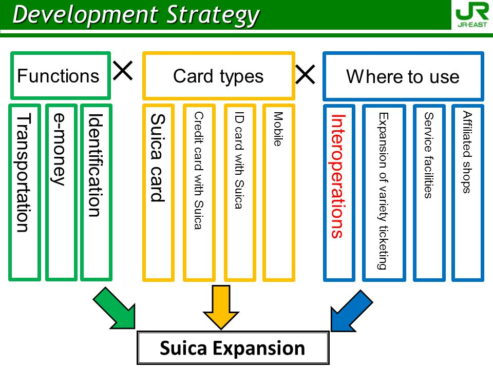 × × Development Strategy Suica Expansion Functions Transportation
