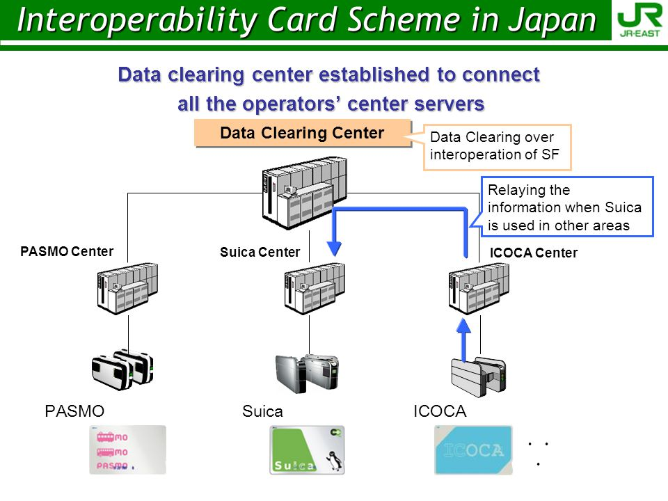 Interoperability Card Scheme in Japan