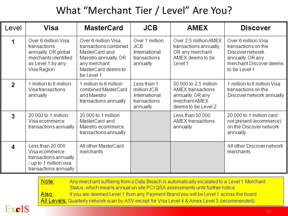 What Merchant Tier / Level Are You