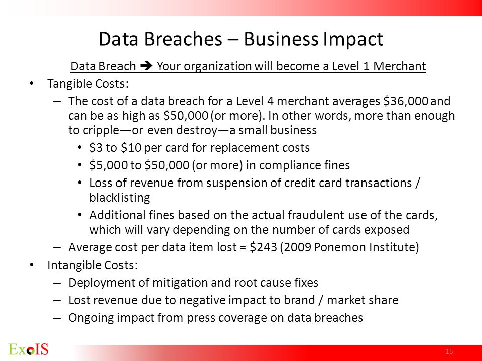 Data Breaches – Business Impact