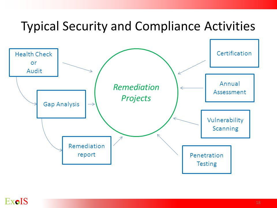 Typical Security and Compliance Activities