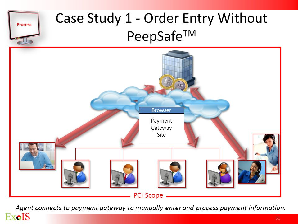 Case Study 1 - Order Entry Without PeepSafeTM