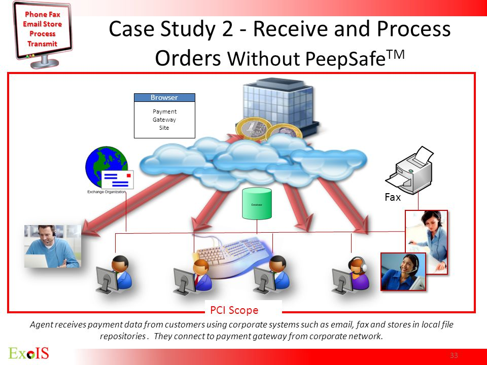 Case Study 2 - Receive and Process Orders Without PeepSafeTM