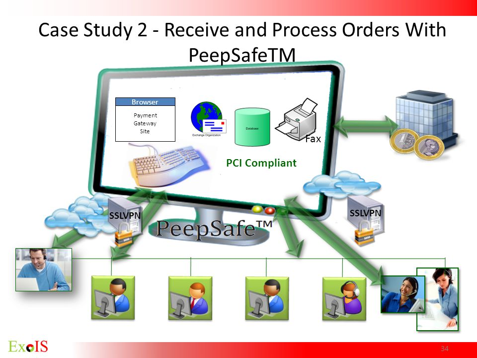 Case Study 2 - Receive and Process Orders With PeepSafeTM