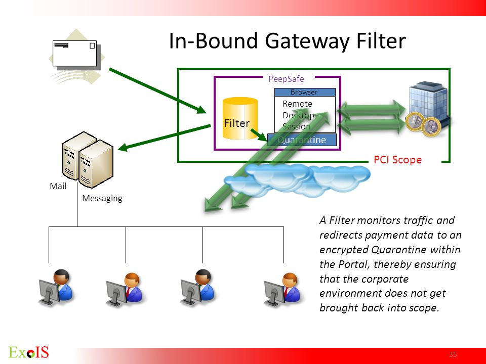 In-Bound Gateway Filter