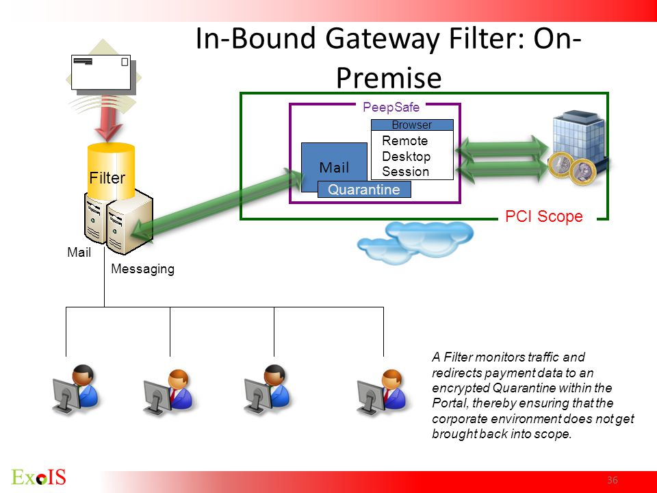 In-Bound Gateway Filter: On-Premise