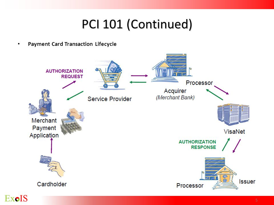 PCI 101 (Continued) Payment Card Transaction Lifecycle 5