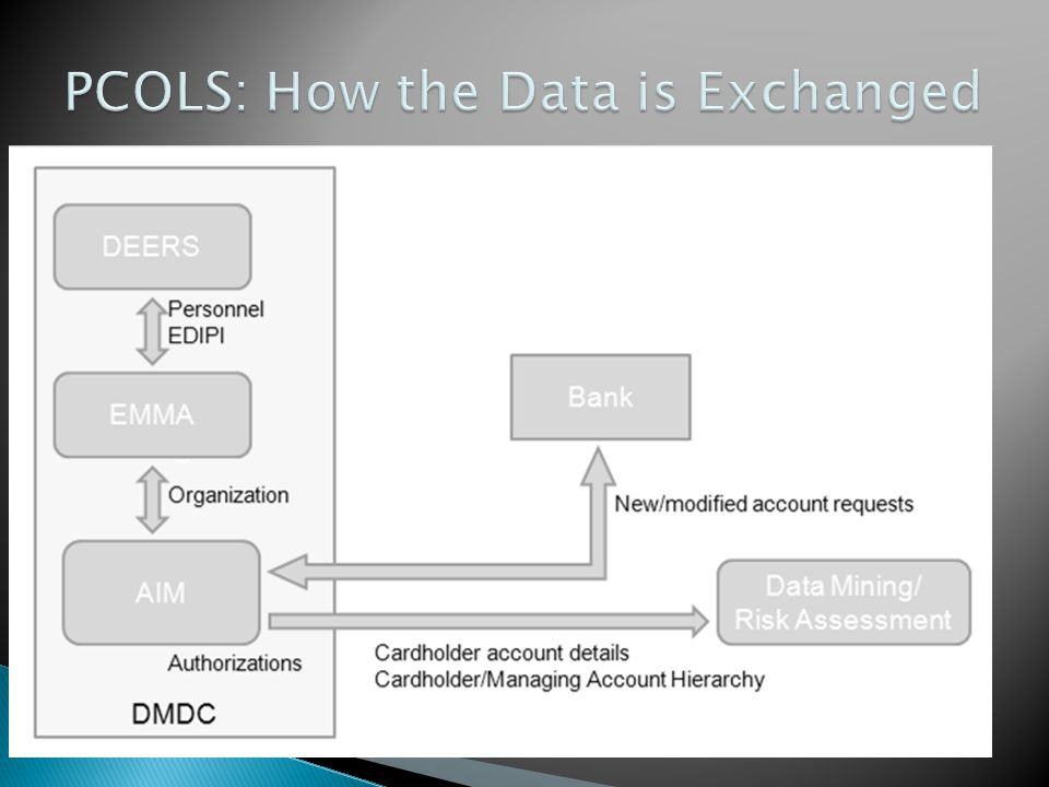 PCOLS: How the Data is Exchanged
