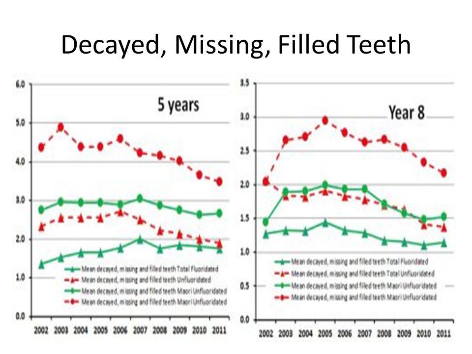 Decayed, Missing, Filled Teeth