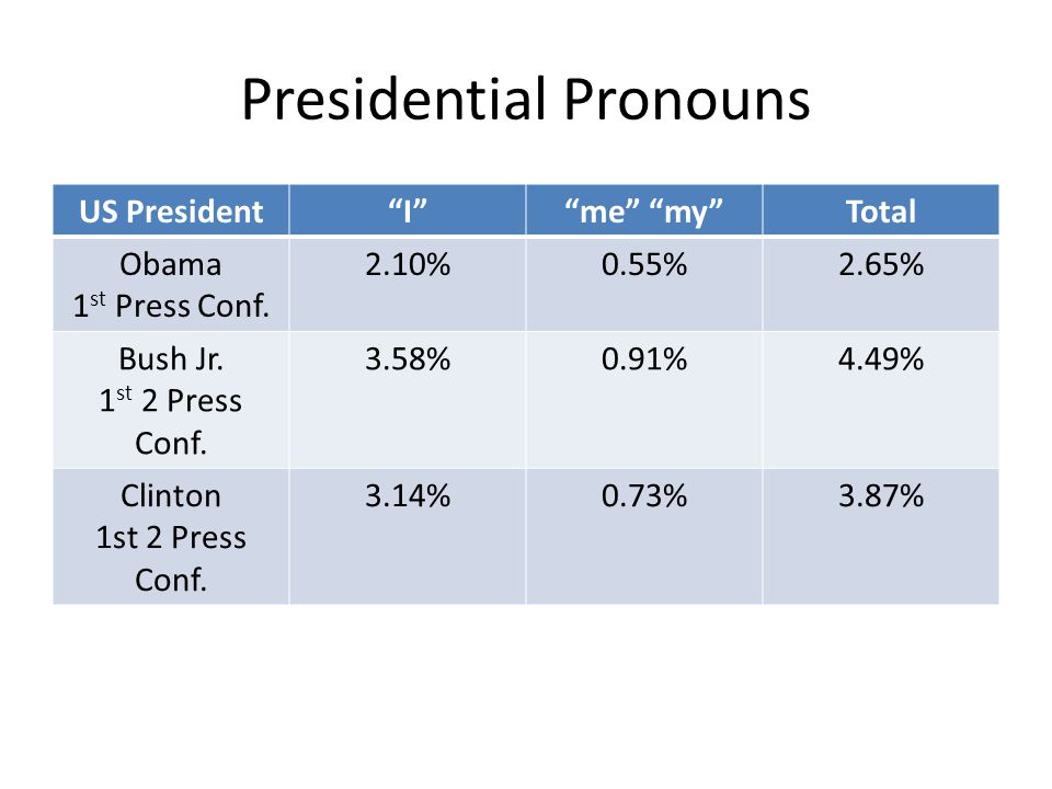 Presidential Pronouns