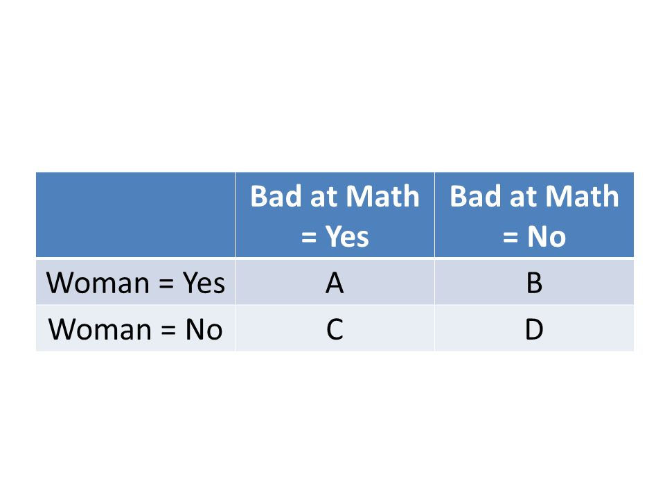 Bad at Math = Yes Bad at Math = No Woman = Yes A B Woman = No C D
