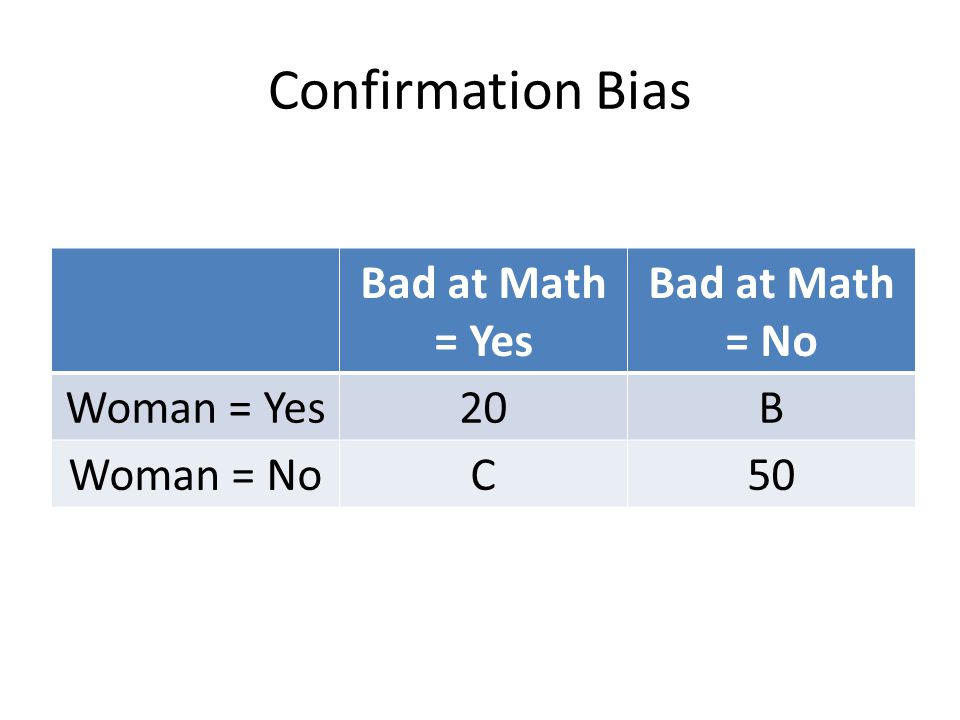 Confirmation Bias Bad at Math = Yes Bad at Math = No Woman = Yes 20 B