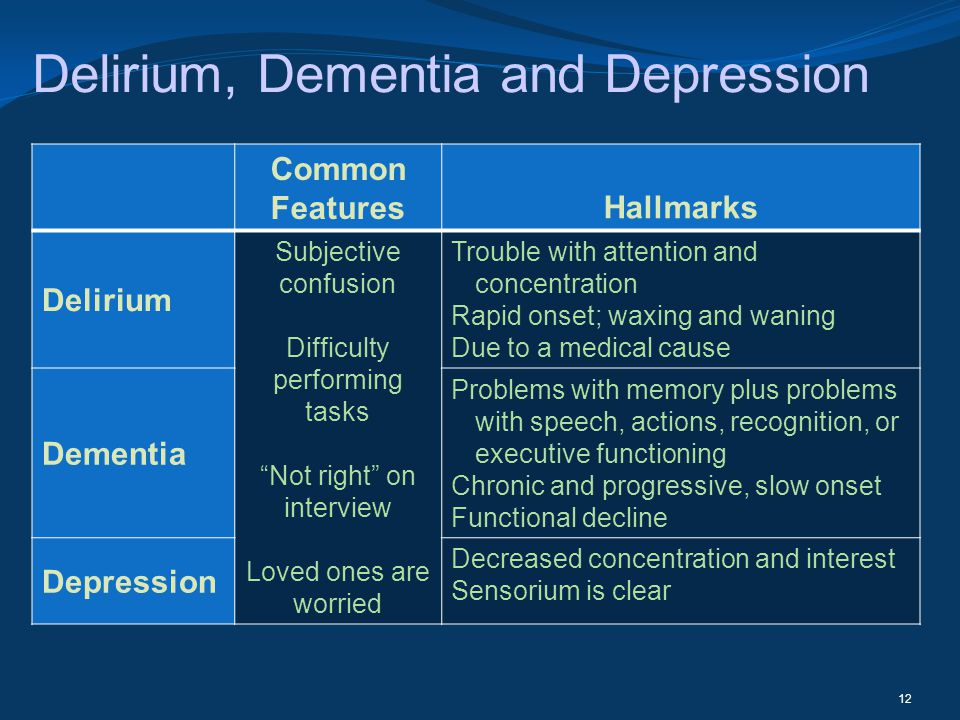 Delirium, Dementia and Depression