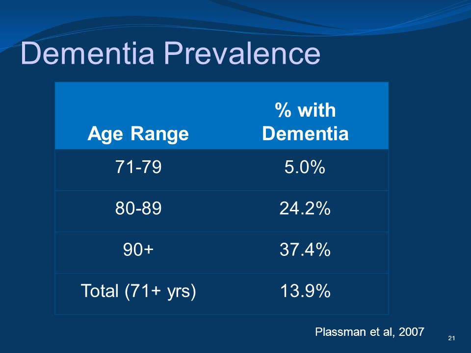 Dementia Prevalence % with Dementia Age Range 71-79 5.0% 80-89 24.2%