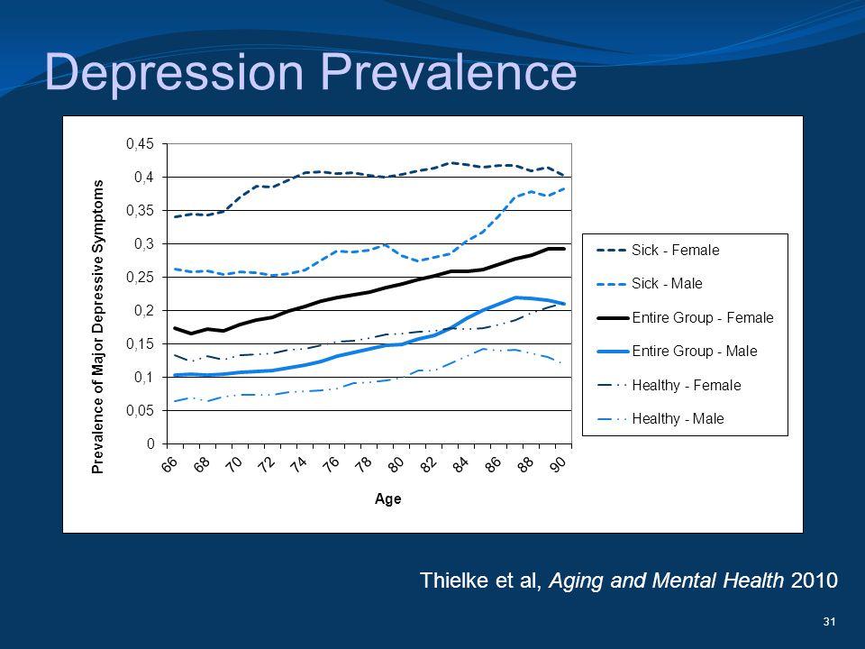 Depression Prevalence