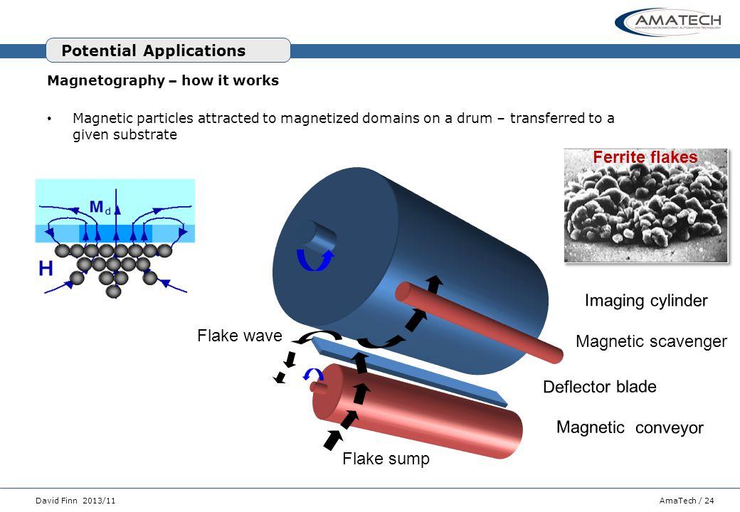 Ferrite flakes Imaging cylinder Flake wave Magnetic scavenger