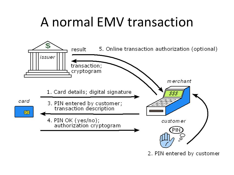 A normal EMV transaction