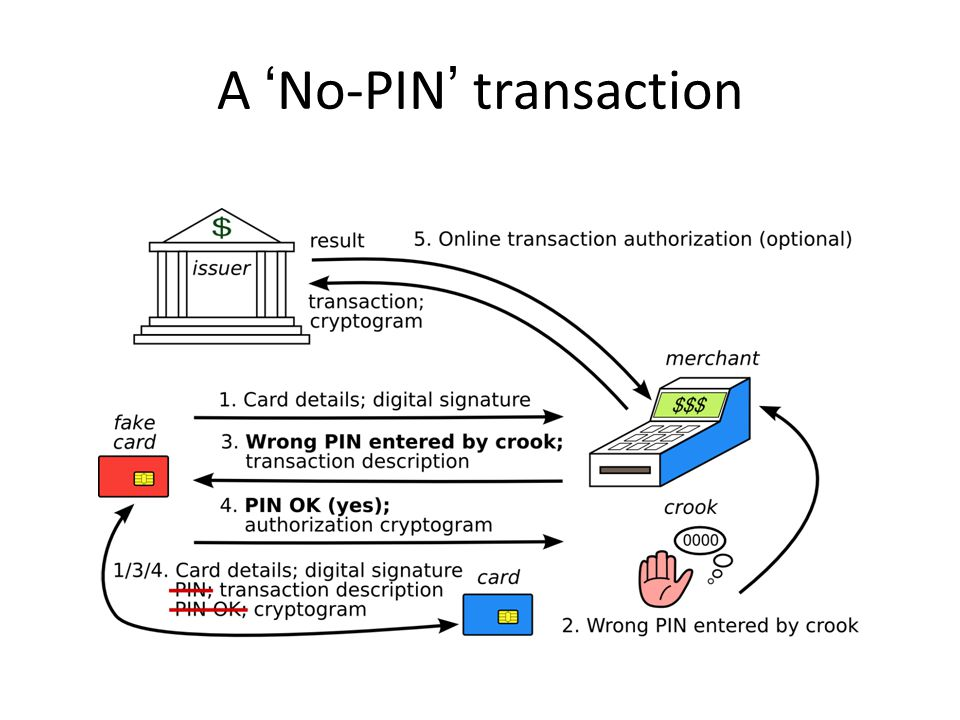 A 'No-PIN' transaction