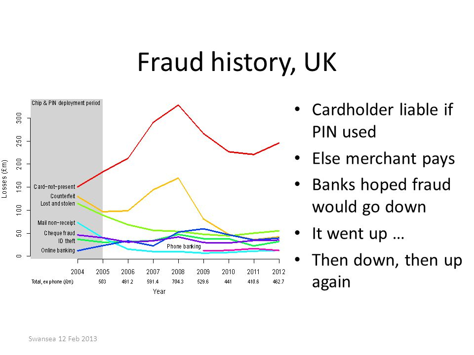 Fraud history, UK Cardholder liable if PIN used Else merchant pays