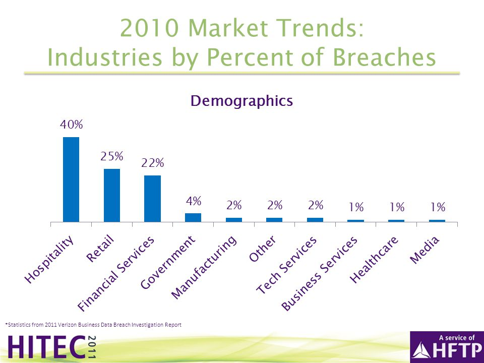 2010 Market Trends: Industries by Percent of Breaches