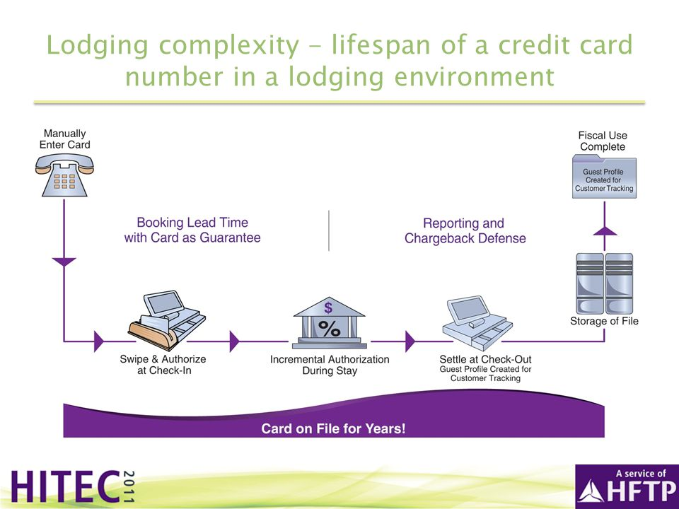 Lodging complexity - lifespan of a credit card number in a lodging environment
