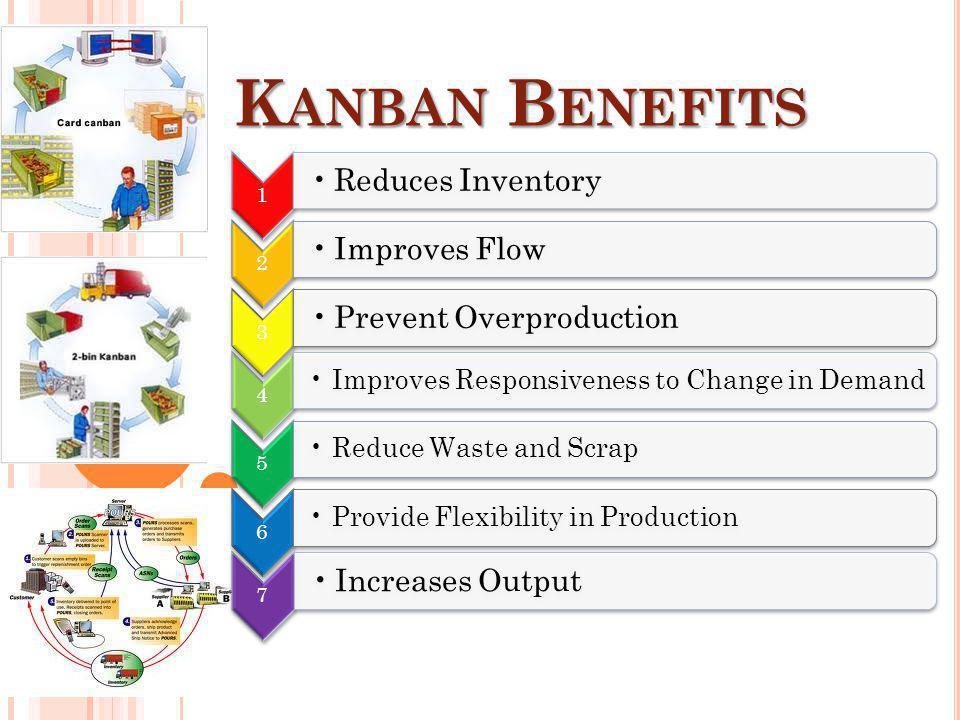 Kanban Benefits Prevent Overproduction Reduces Inventory Improves Flow