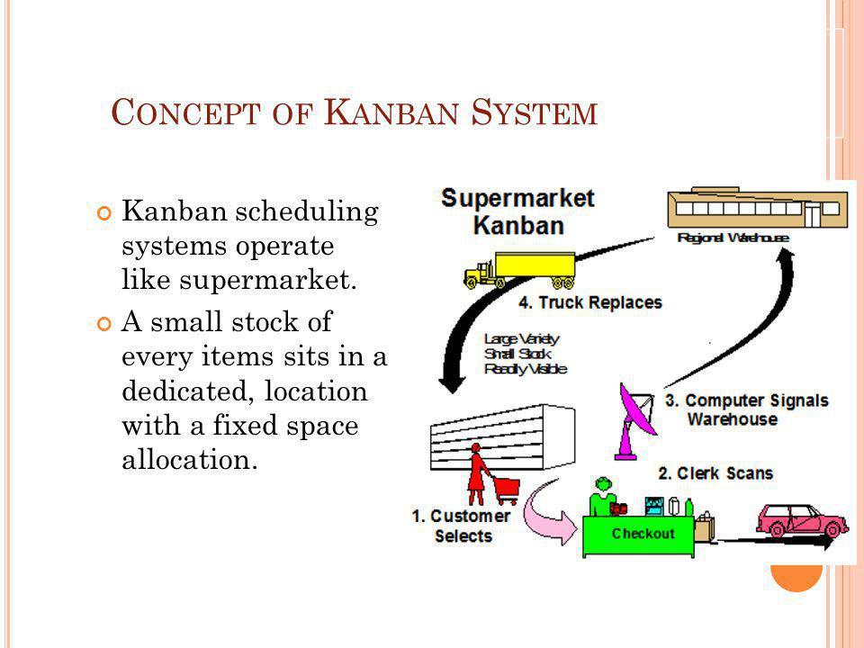 Concept of Kanban System