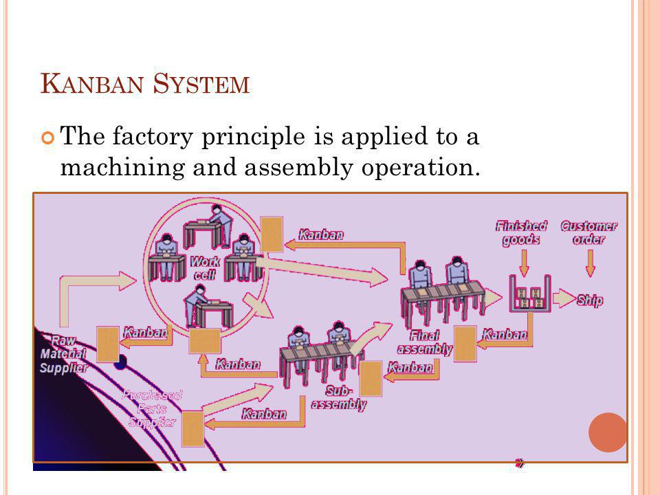 Kanban System The factory principle is applied to a machining and assembly operation.