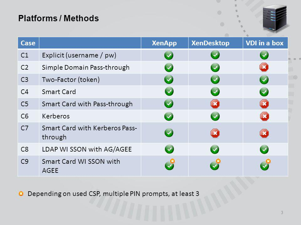 Platforms / Methods Case XenApp XenDesktop VDI in a box C1