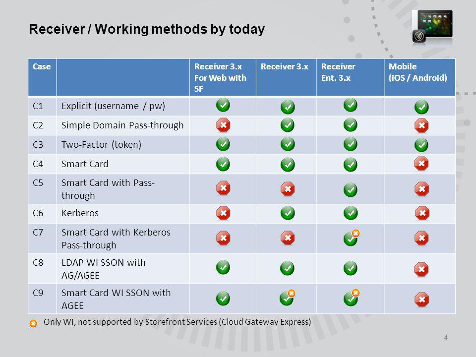 Receiver / Working methods by today