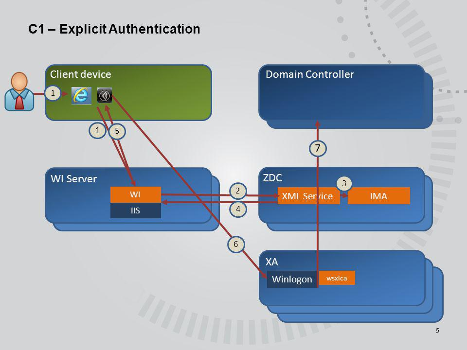 C1 – Explicit Authentication