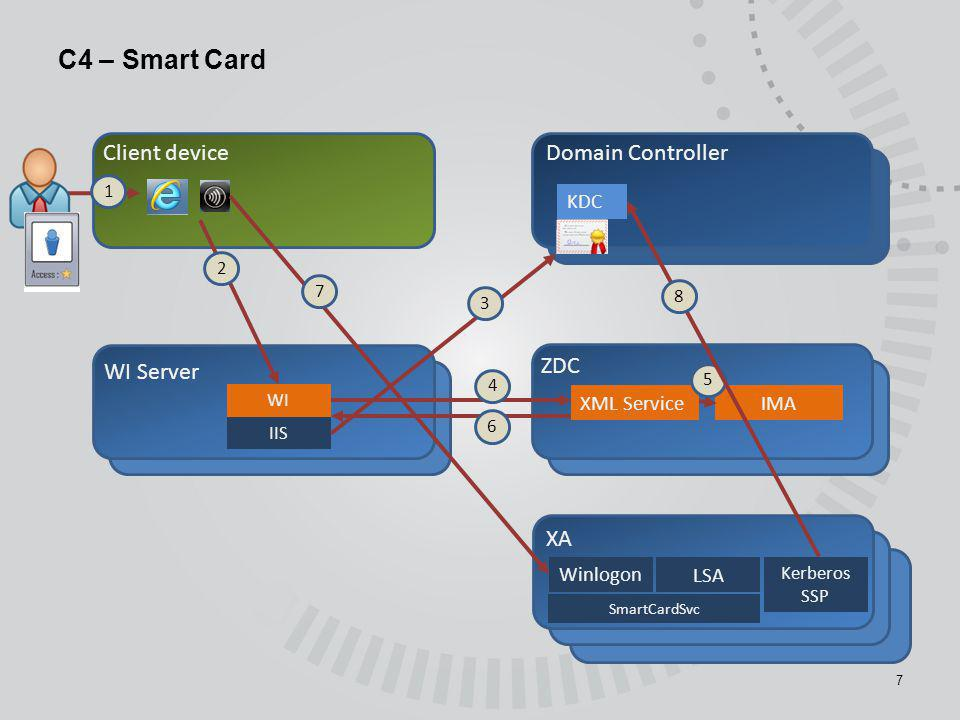 C4 – Smart Card Client device Domain Controller WI Server ZDC XA KDC