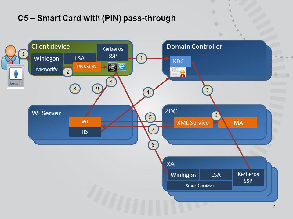 C5 – Smart Card with (PIN) pass-through