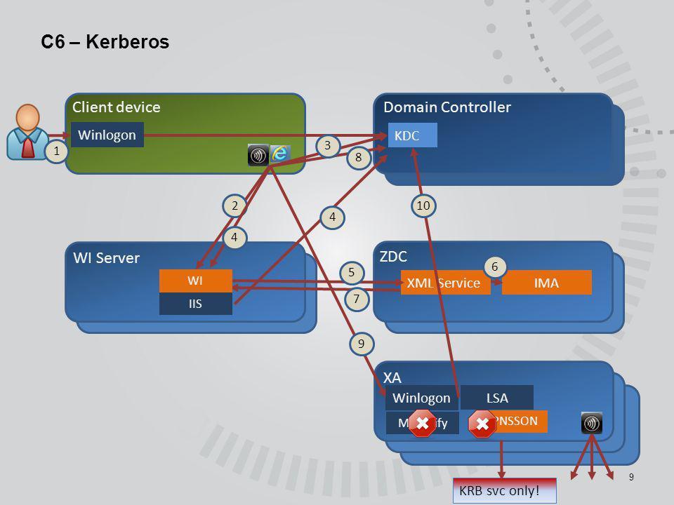 C6 – Kerberos Client device Domain Controller WI Server ZDC XA