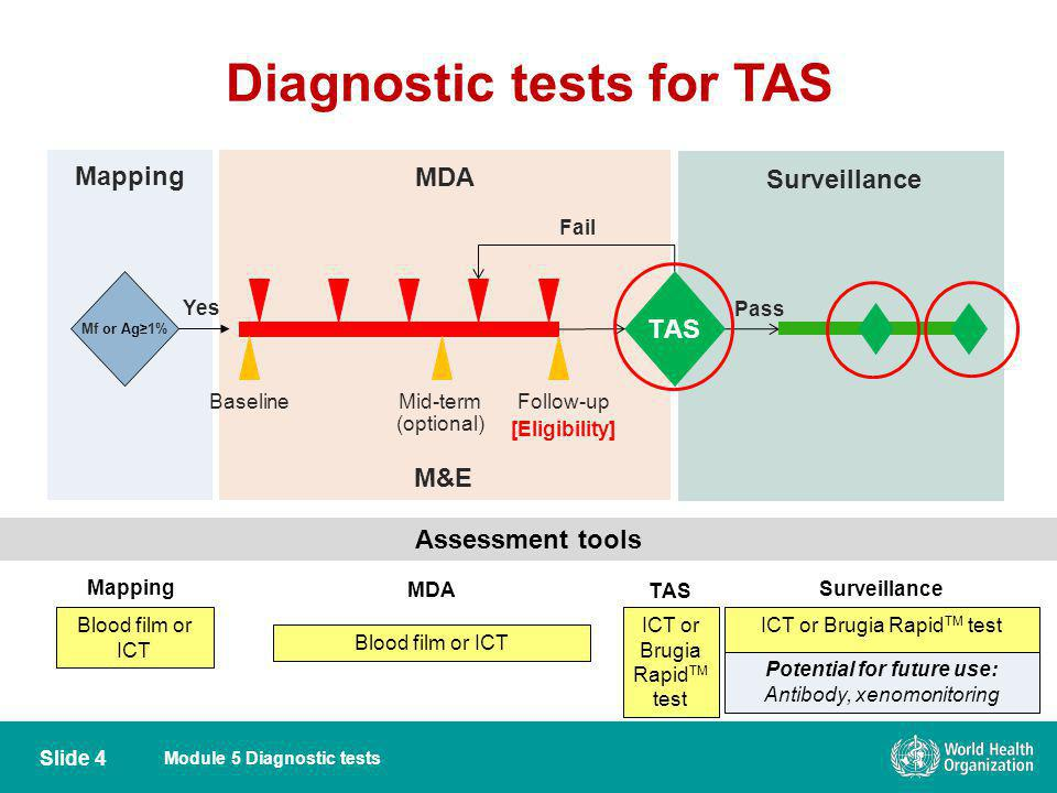 Diagnostic tests for TAS