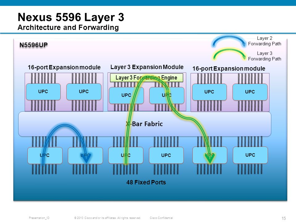 Nexus 5596 Layer 3 Architecture and Forwarding