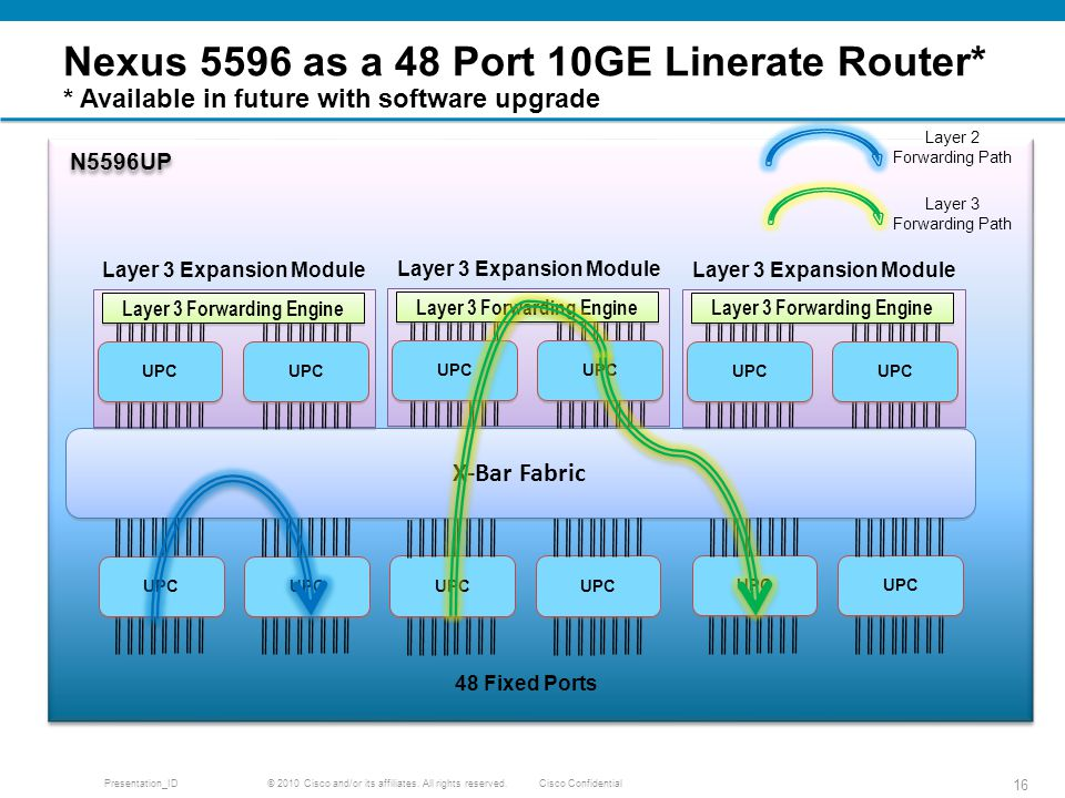 Nexus 5596 as a 48 Port 10GE Linerate Router