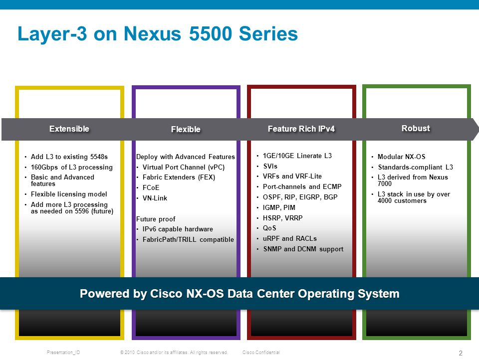 Powered by Cisco NX-OS Data Center Operating System